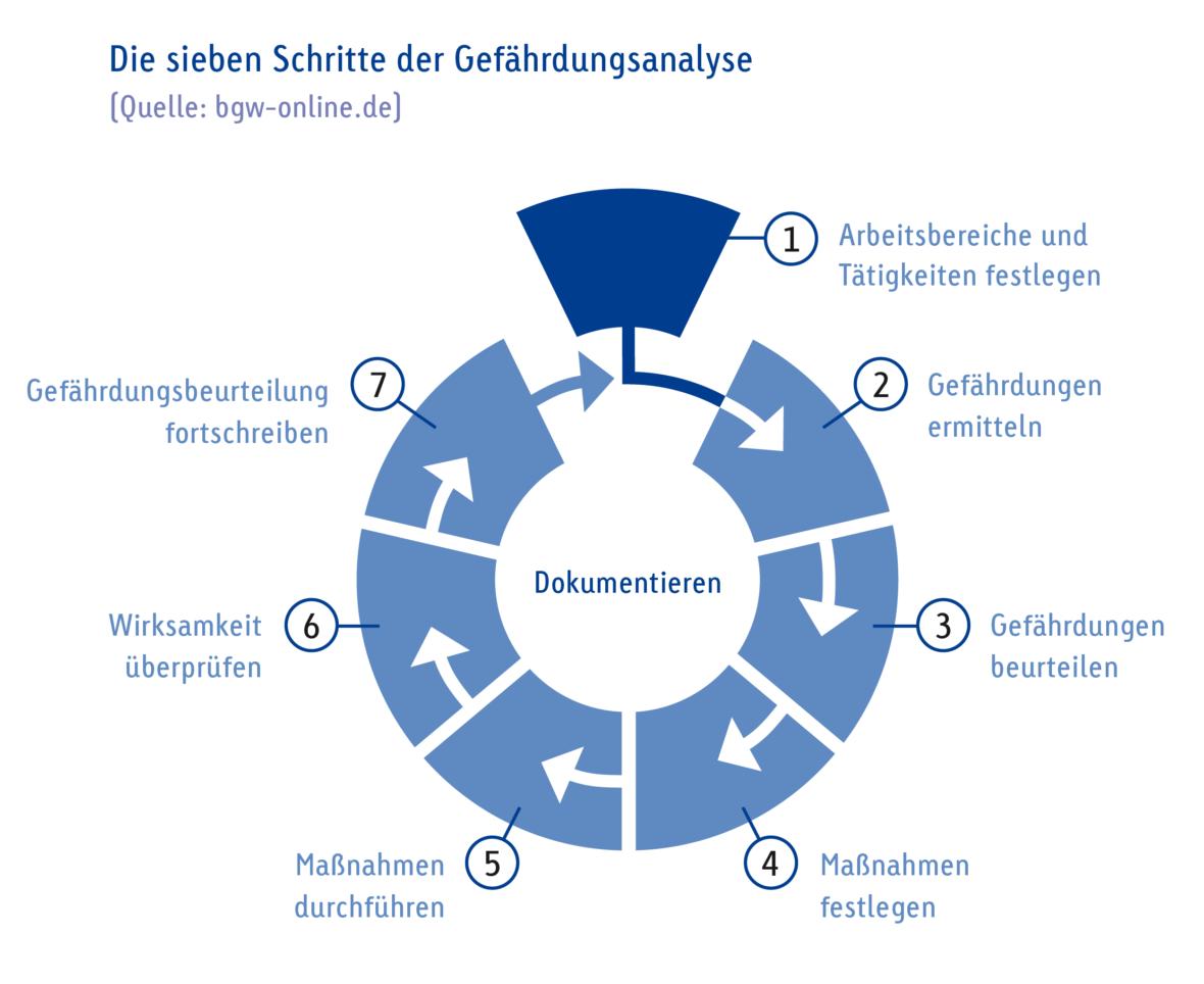 Grafik-7-Schritte-der-Gefaehrdungsanalyse